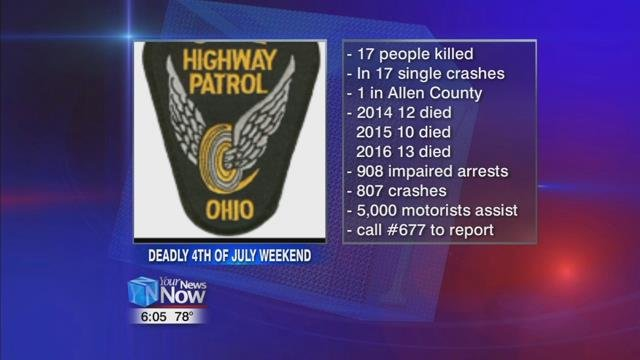 Highway patrol reports 17 fatalities, 908 OVI arrests over July Fourth weekend