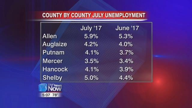 Lawrence County had highest July unemployment rate in state