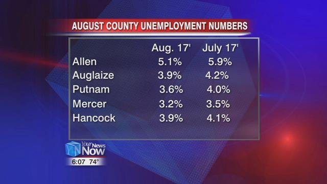 Mercer County continues to lead OH in lowest rate of unemployment