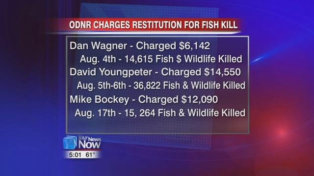 ODNR is requesting restitution from Dan Wagner of Kenton, David Youngpeter of Spencerville, and Mike Bockey of Delphos for three separate fish kill incidents.