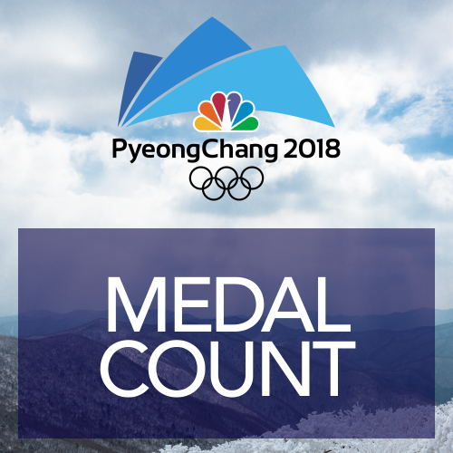 Olympic Medal Count Page
