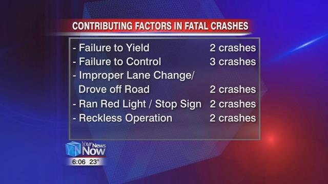 Contributing factors in the 11 fatal crashes in 2017 were failure to yield, failure to control, improper lane change or drove off the road, as well as ran a red light or stop sign, and reckless operation.